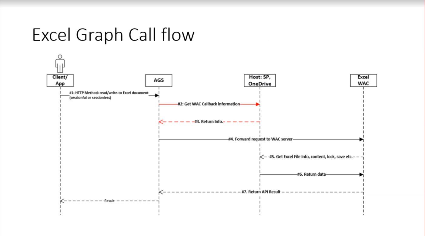 Microsoft Graph Community Call Screenshot Summary - March